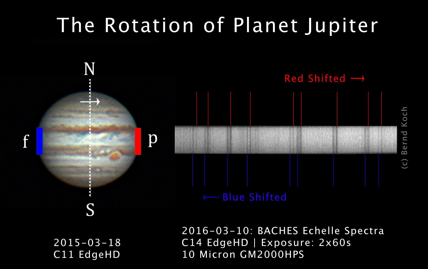 Anwendungsbild: Das Foto zeigt, wie man Rotationsgeschwindigkeiten von Planeten messen kann. Die Following-Seite des Jupiters kommt auf den Betrachter zu, das Licht ist gemäß Dopplereffekt blauverschoben. Die Preceding-Seite rechts verschwindet, man erken
