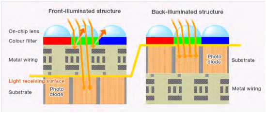 Front and Back Illuminated Structure