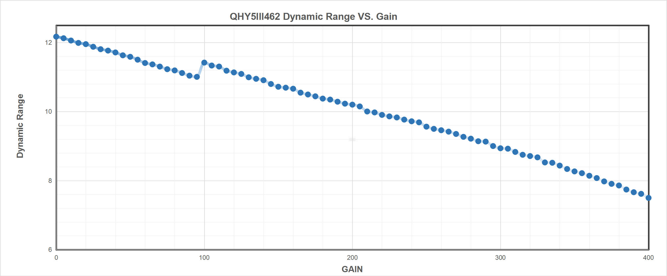 QHY 5-III-462C Dynamic Range vs. Gain