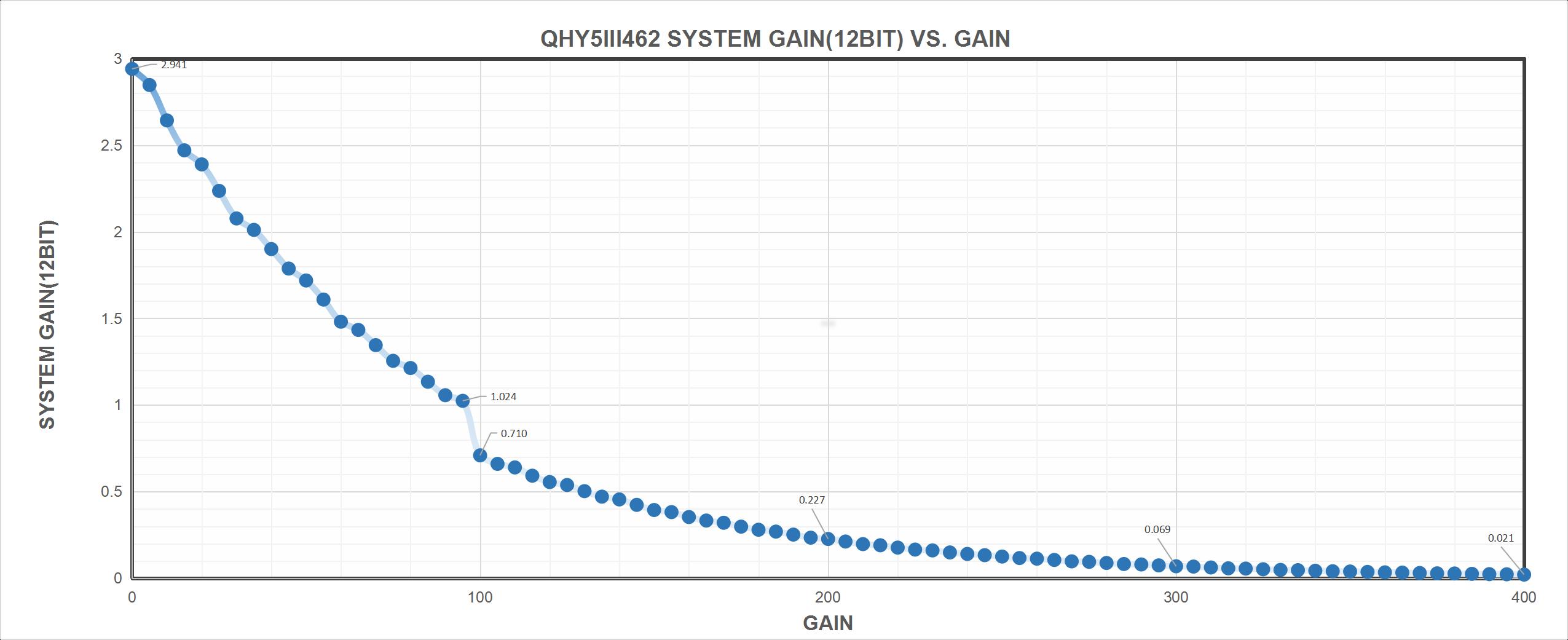 QHY 5-III-462C System Gain (12bit) vs. Gain