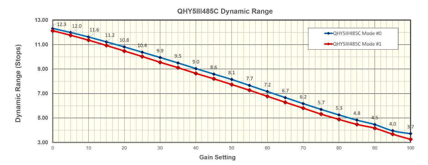 QHY 5-III-485C Dynamic Range
