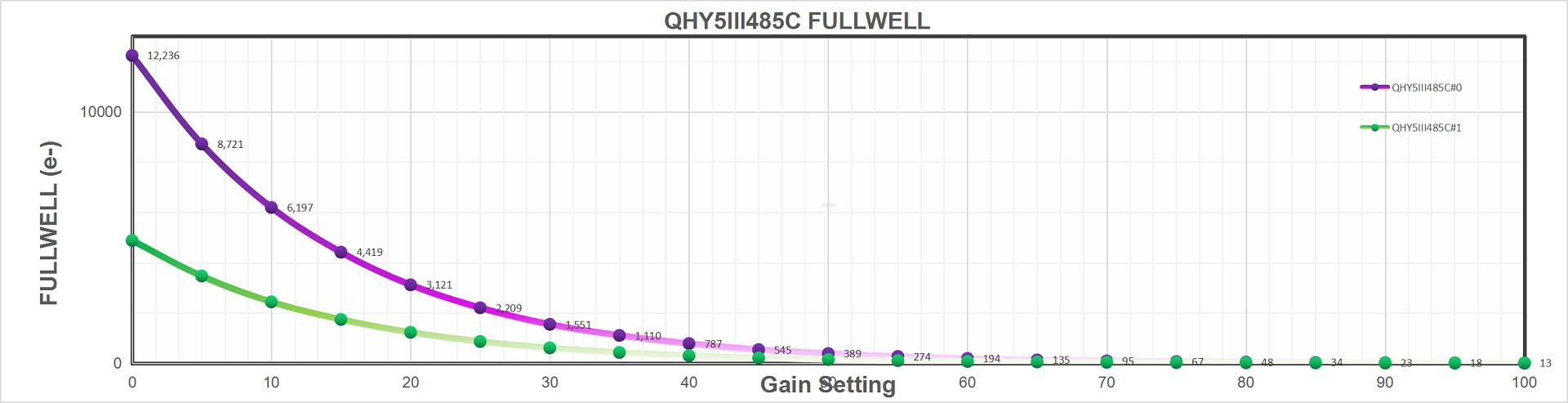 QHY 5-III-485C Fullwell