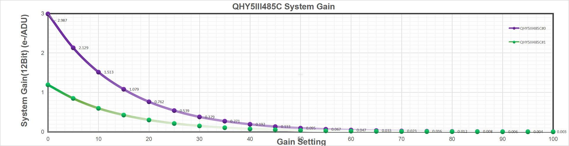 QHY 5-III-485C system Gain