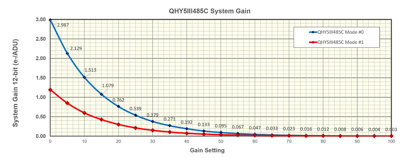 QHY 5-III-485C Readout Noise