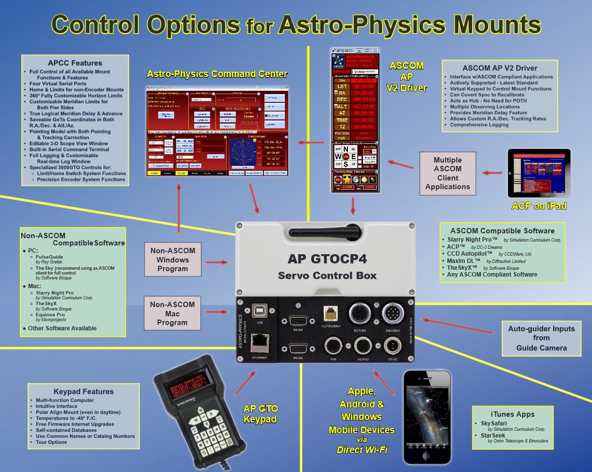 CP4 Control