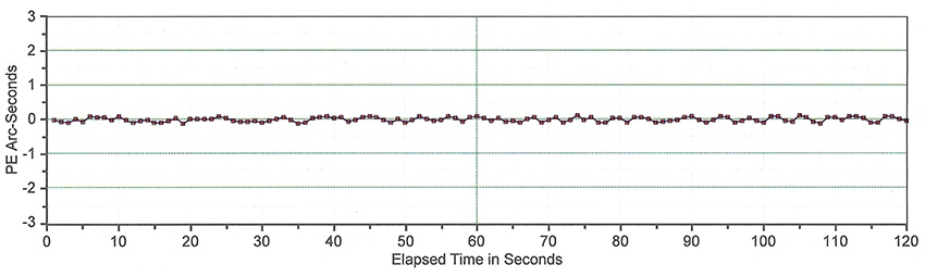 Mach2 Tracking Performance with Absolute Encoders - PE = 0.21 arc seconds
