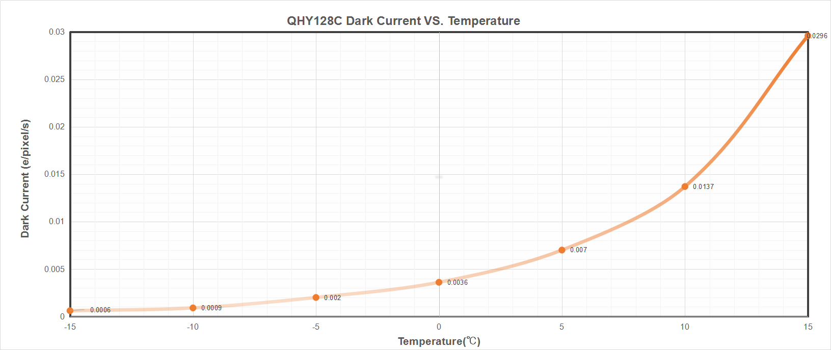 QHY 128C Dark Current vs. Temperature
