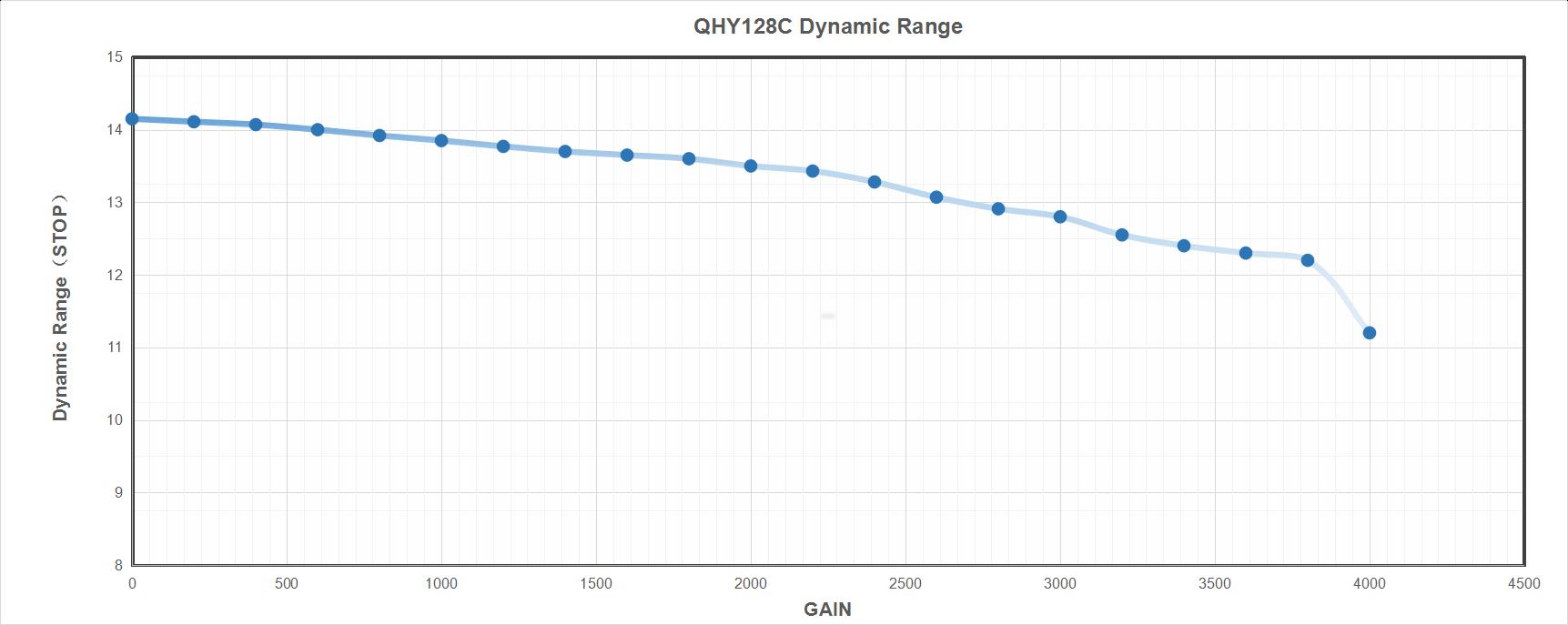 QHY 128C Dynamic Range