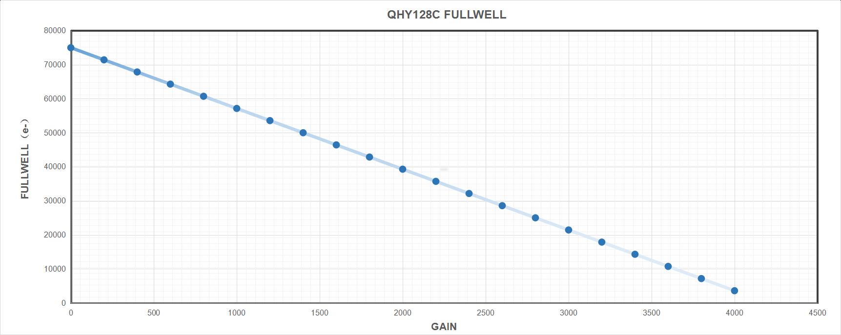 QHY 128C Full well