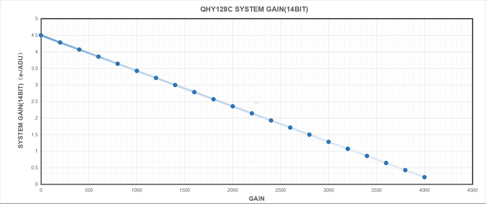 QHY 128CSystem Gain