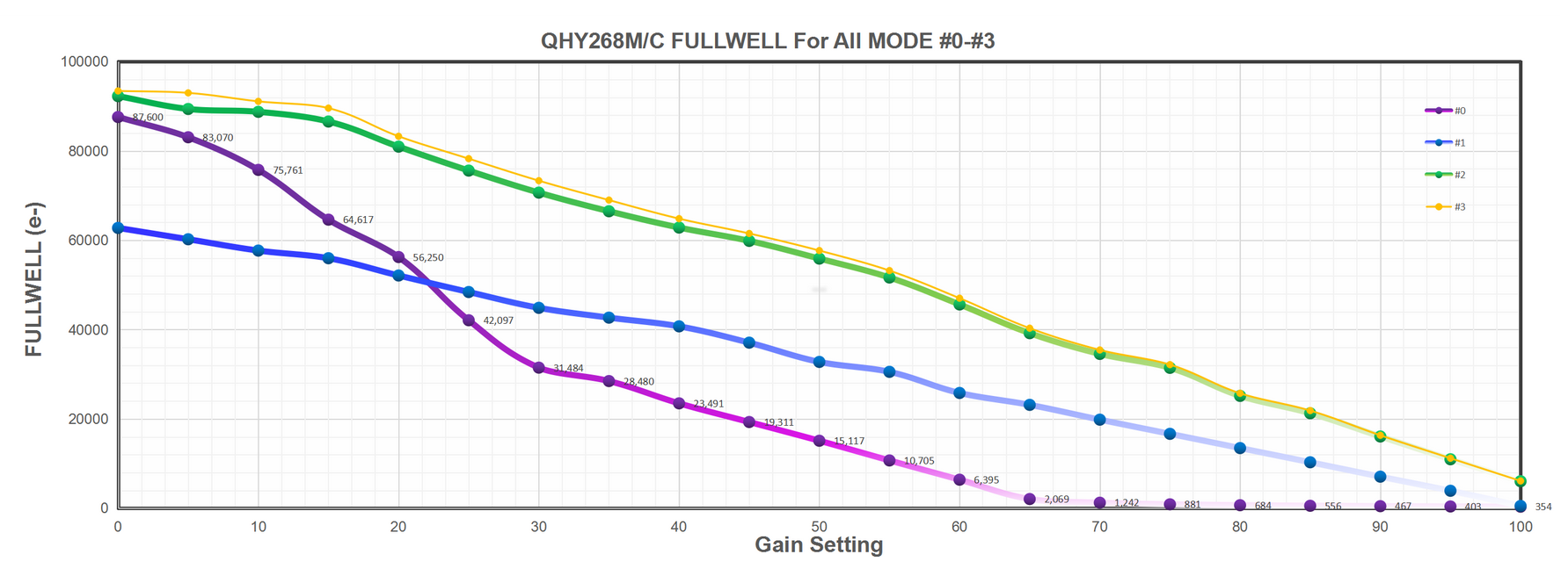 QHY268M/C Fullwell For All Mode