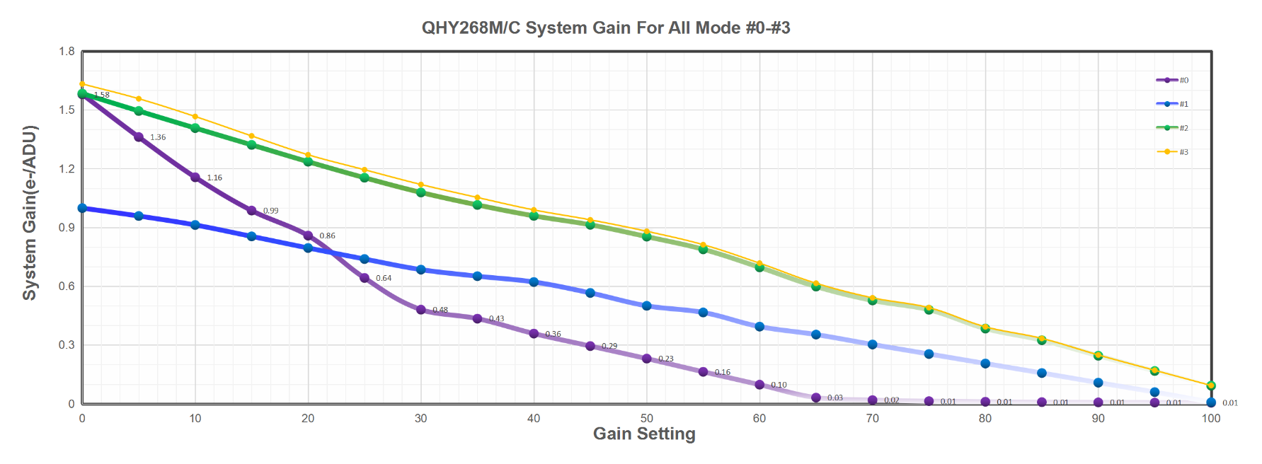 QHY268M/C System Gain For All Mode