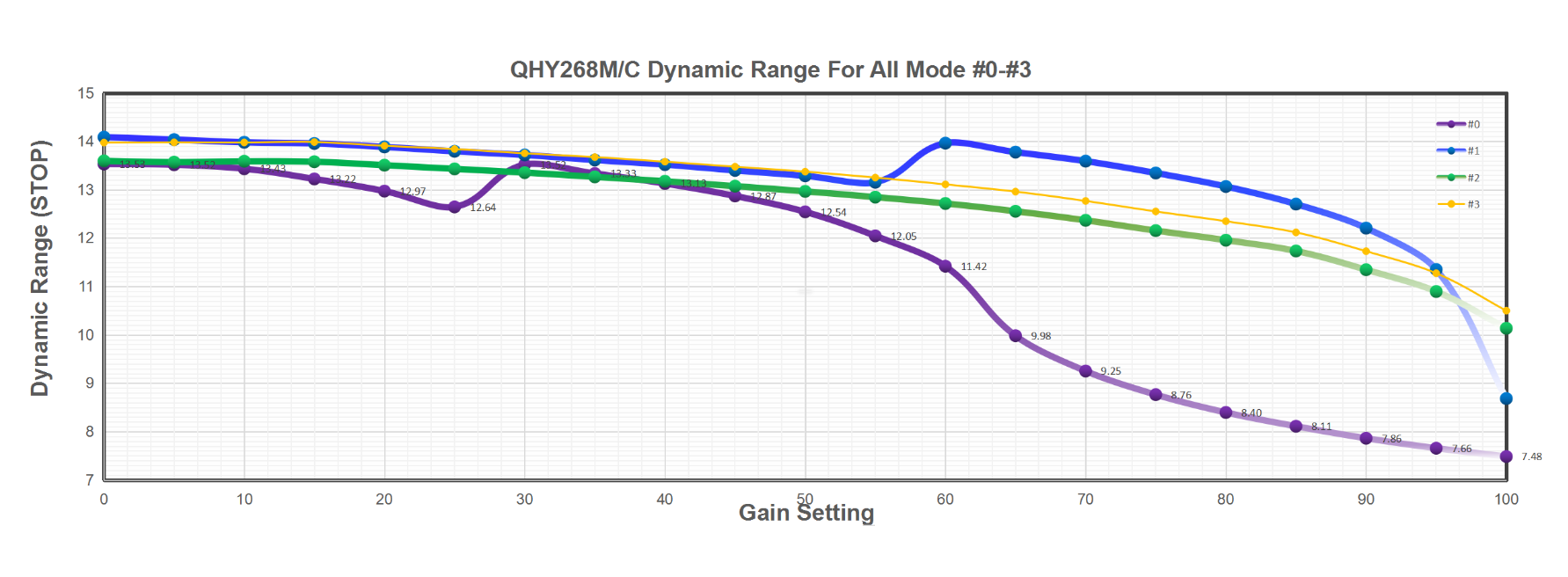 QHY268M/C Dynamic Range For All Mode