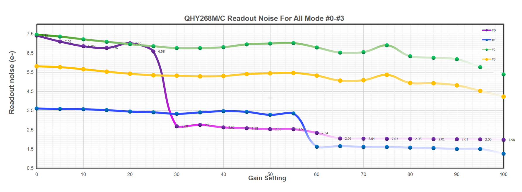 QHY268M/C Readout Noise For All Mode