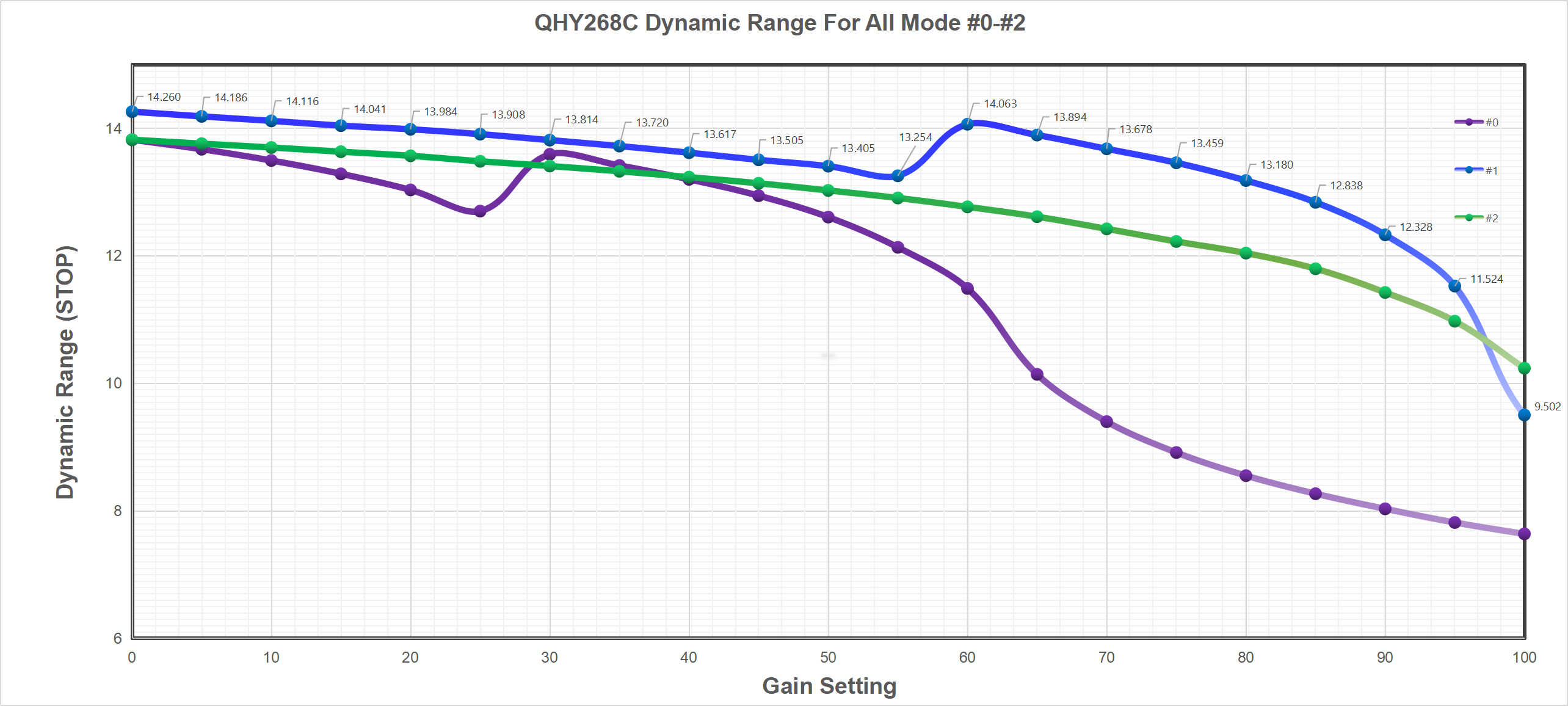 QHY268C Dynamic Range For All Mode