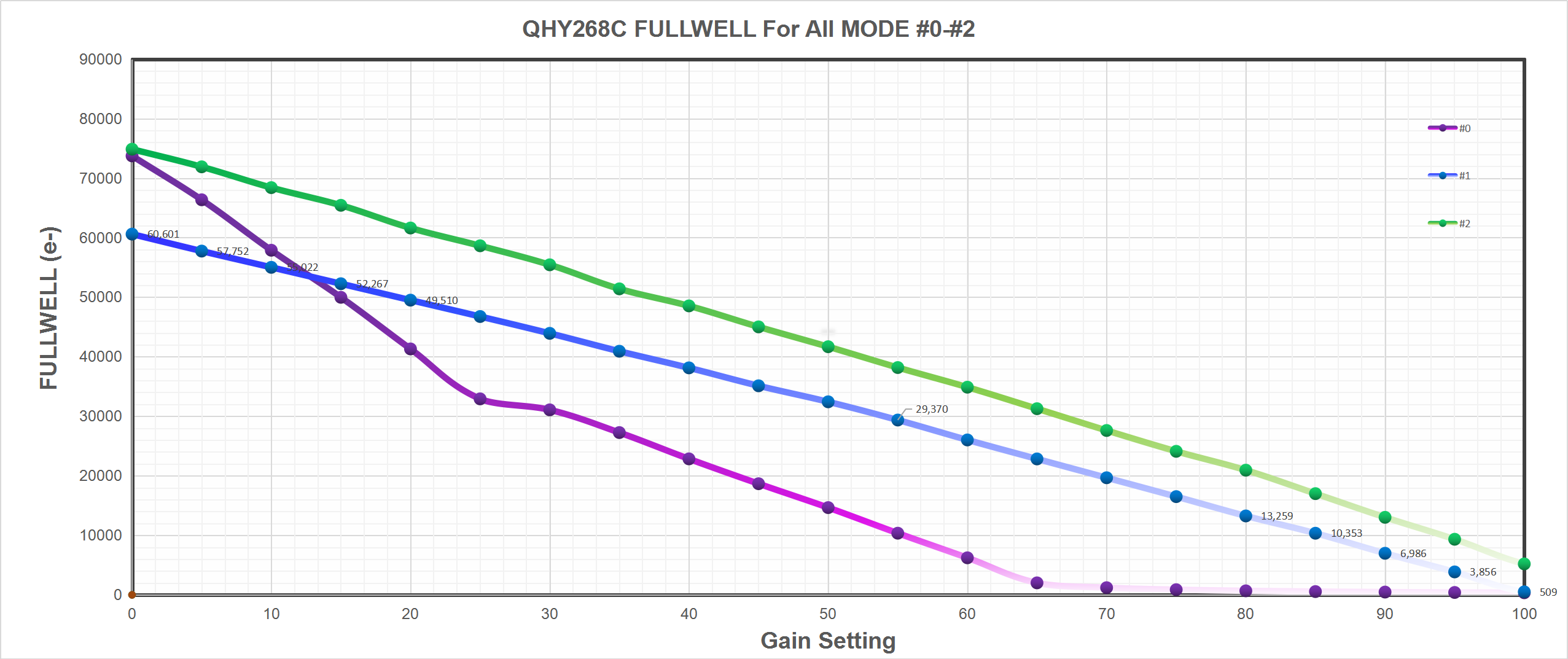 QHY268C Fullwell For All Mode