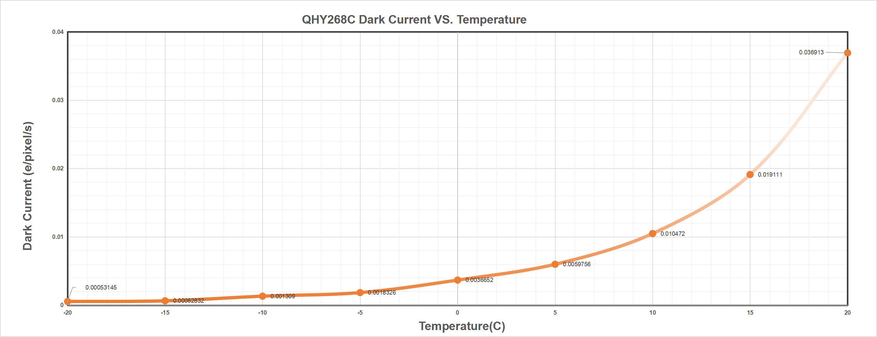 QHY268C Dark Current vs. Temperature