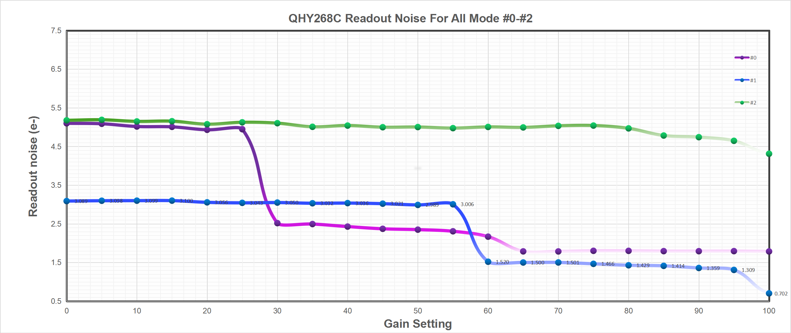 QHY268C Readout Noise For All Mode