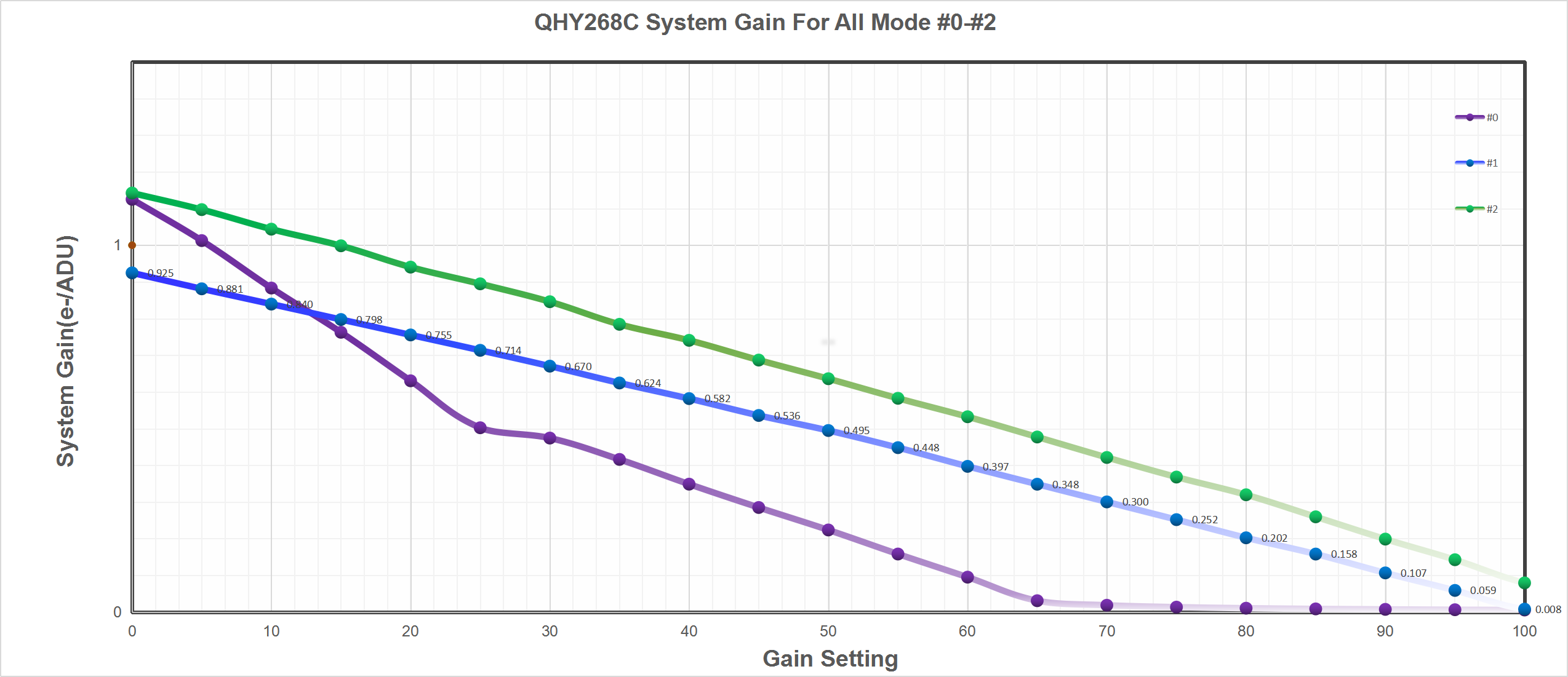 QHY268C System Gain For All Mode