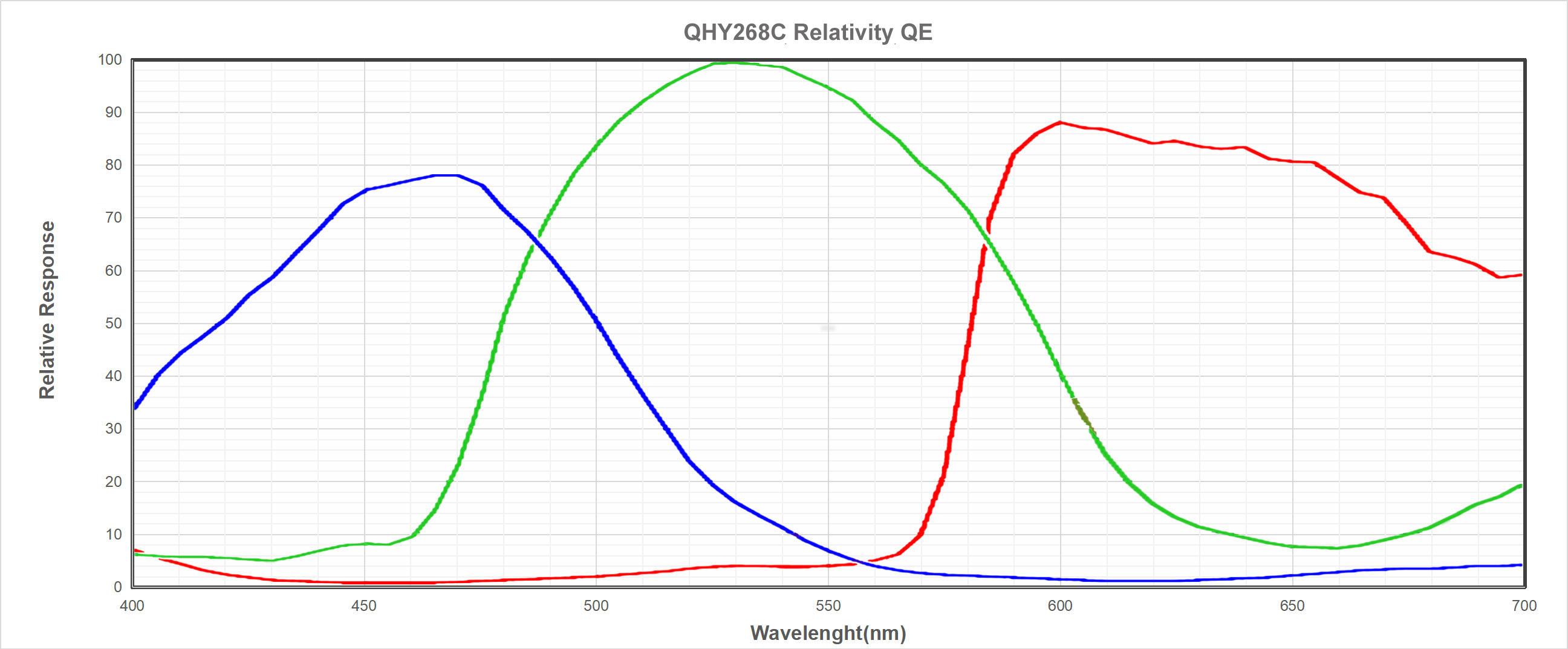 QHY268C QE RGB