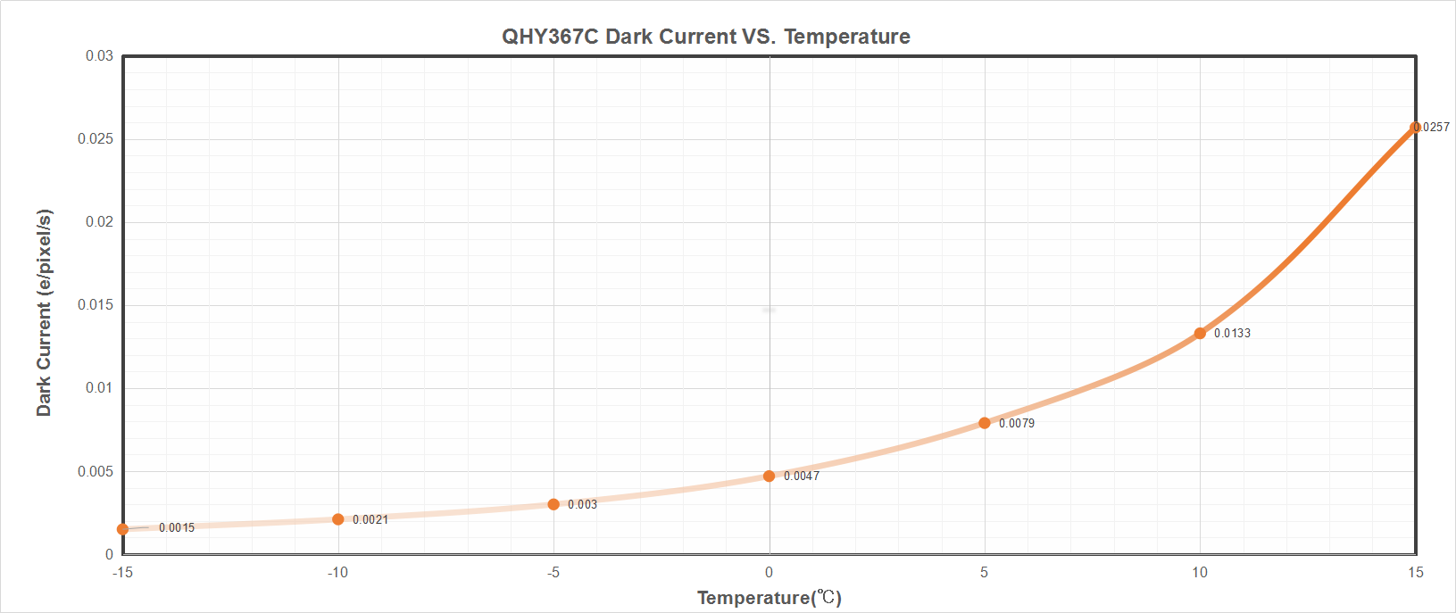 QH 367 PRO-C Dark Current vs. temperature