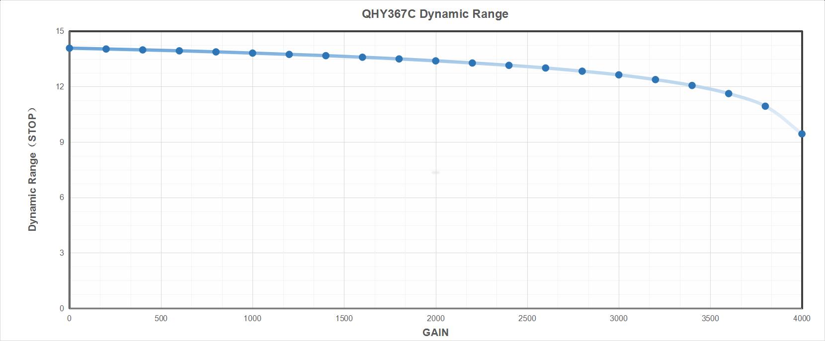 QH 367 PRO-C Dynamic Range