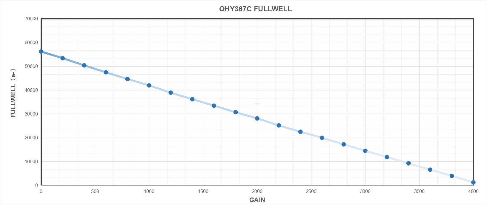 QH 367 PRO-C Full Well