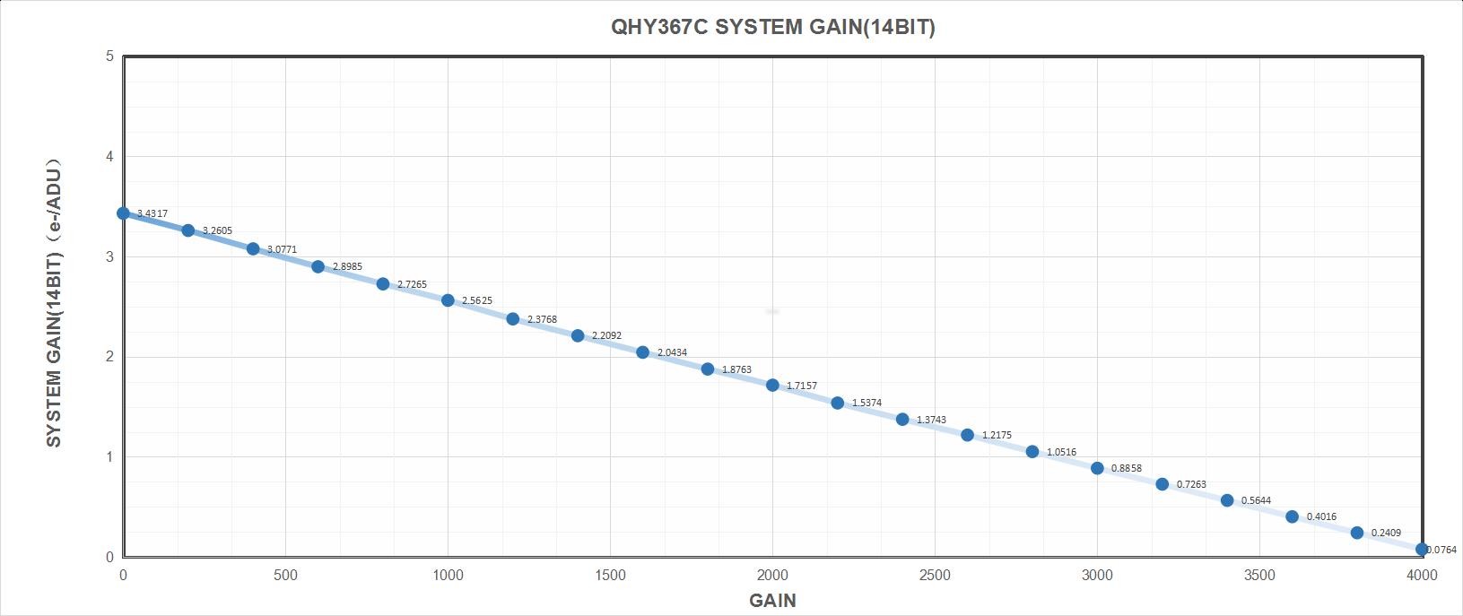 QH 367 PRO-C System Gain
