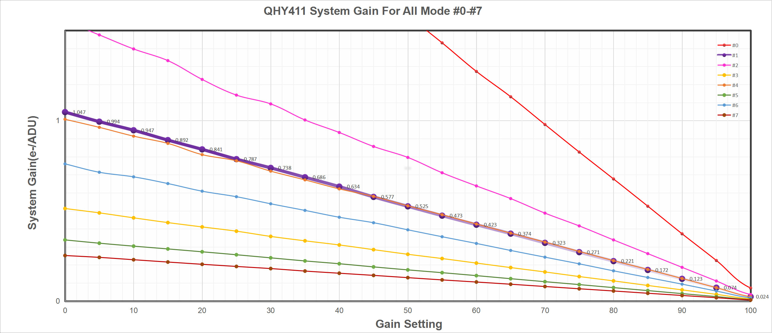 QHY411 System Gain For All Mode