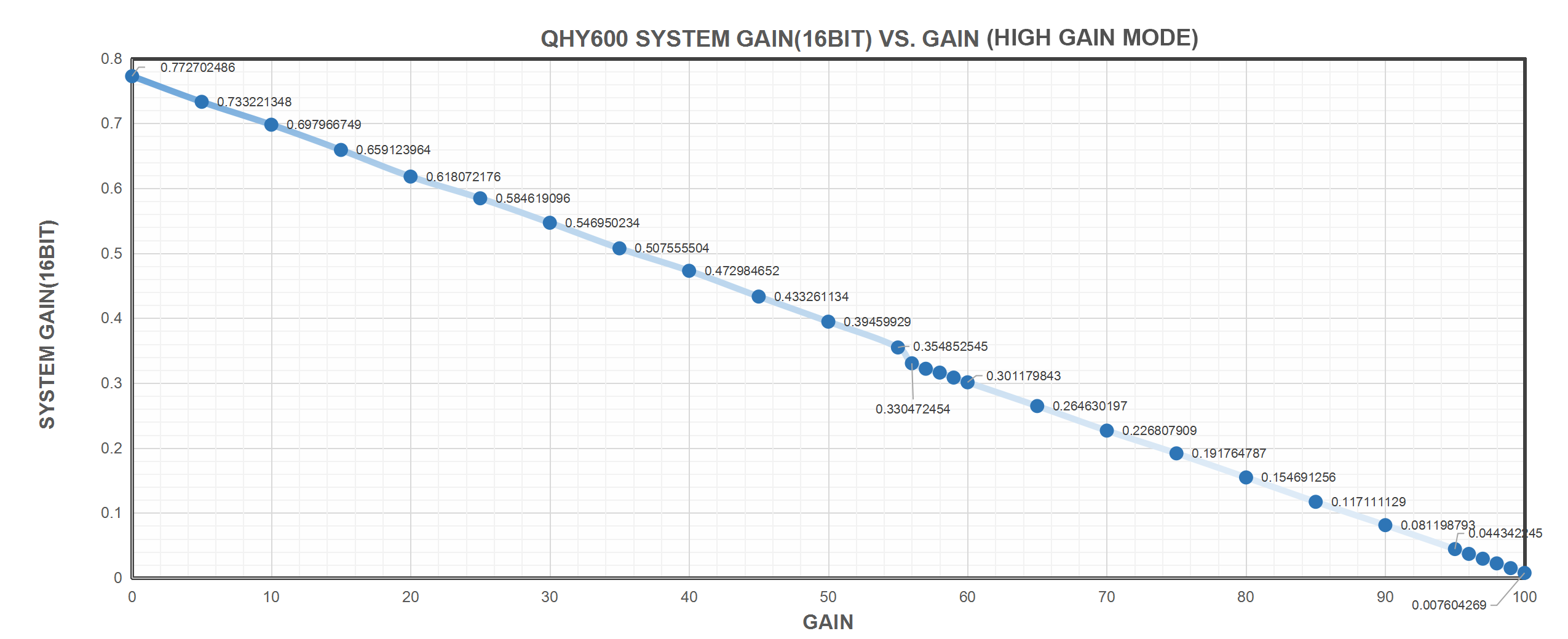 QHY600 System (16bit) VS. Gain (High GAin Mode)