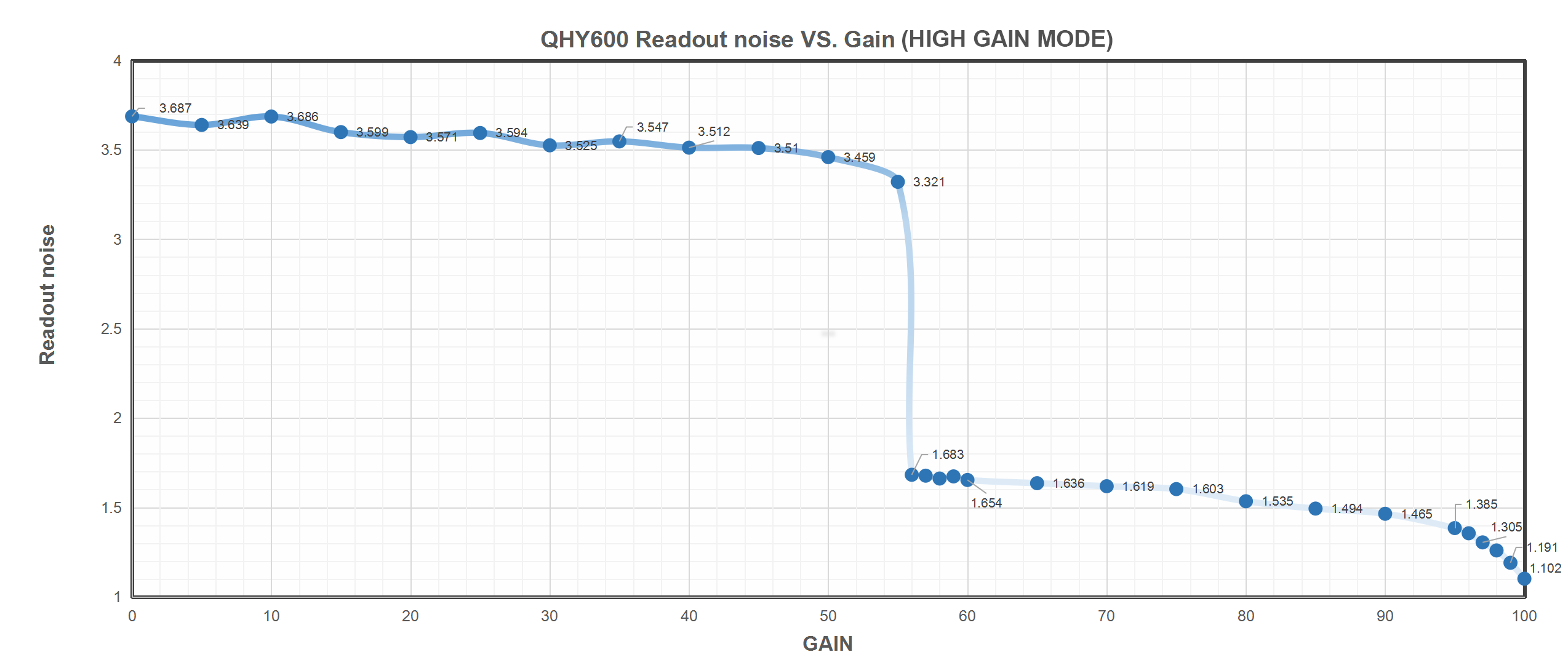 QHY600 Readout noise VS. Gain (High Mode Mode)