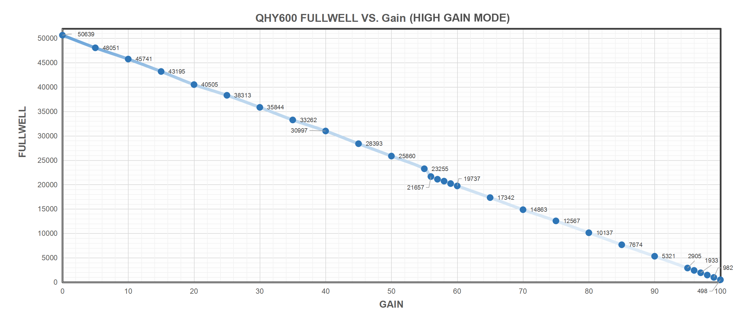QHY600 Full Well VS. Gain (High Gain Mode)