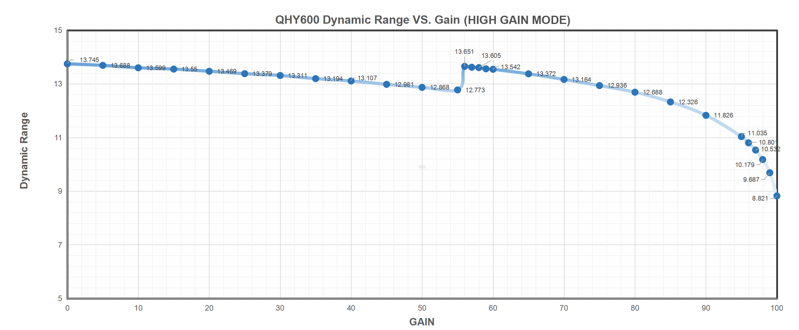 QHY600 Dynamic Range VS. Gain (High Gain Mode)
