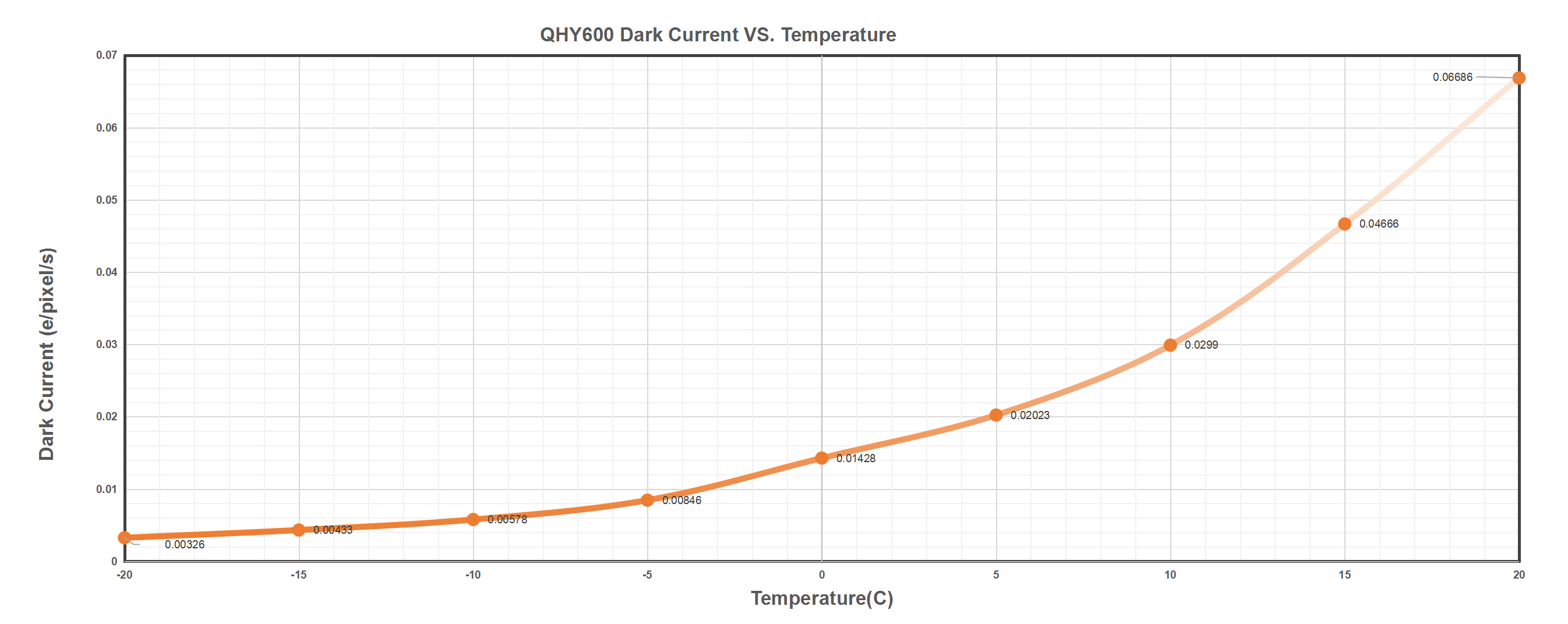 QHY600 Dark Current VS. Temperature