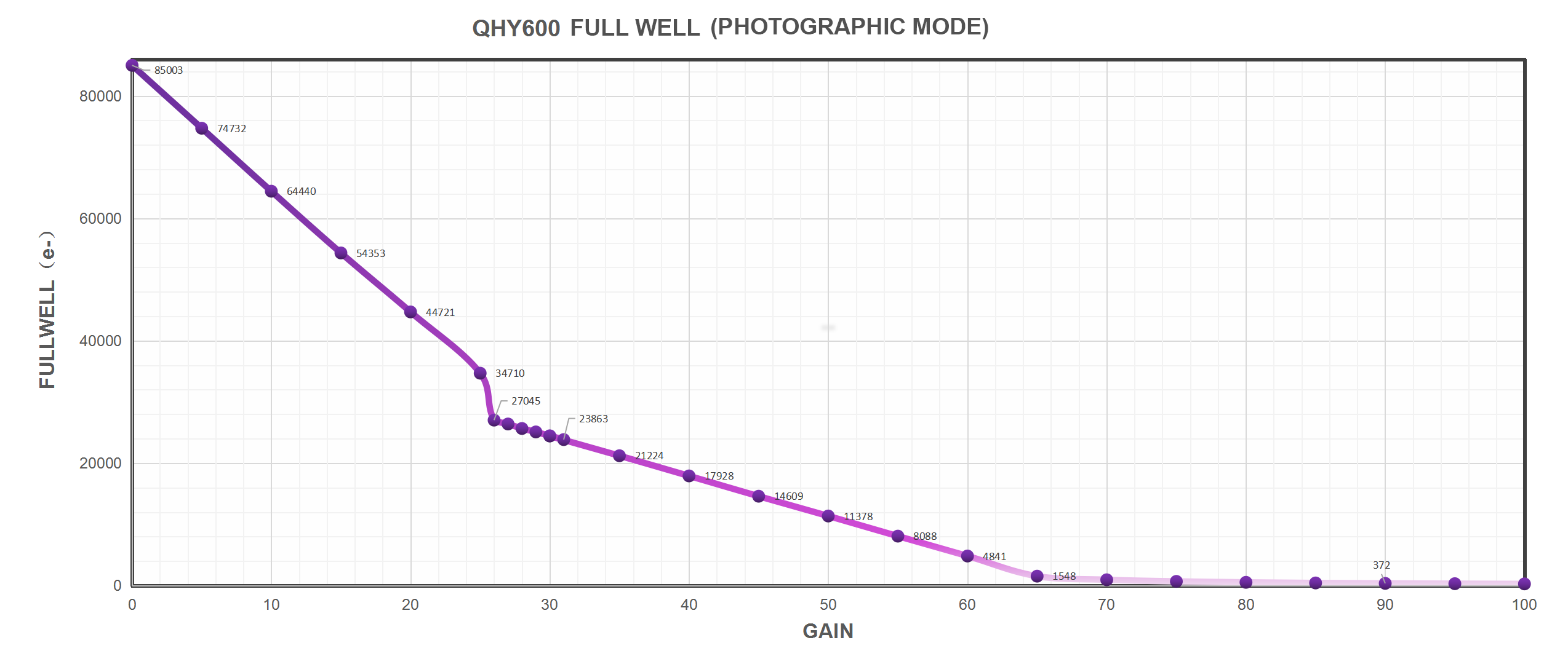 QHY600 Full Well (Photographic mode)