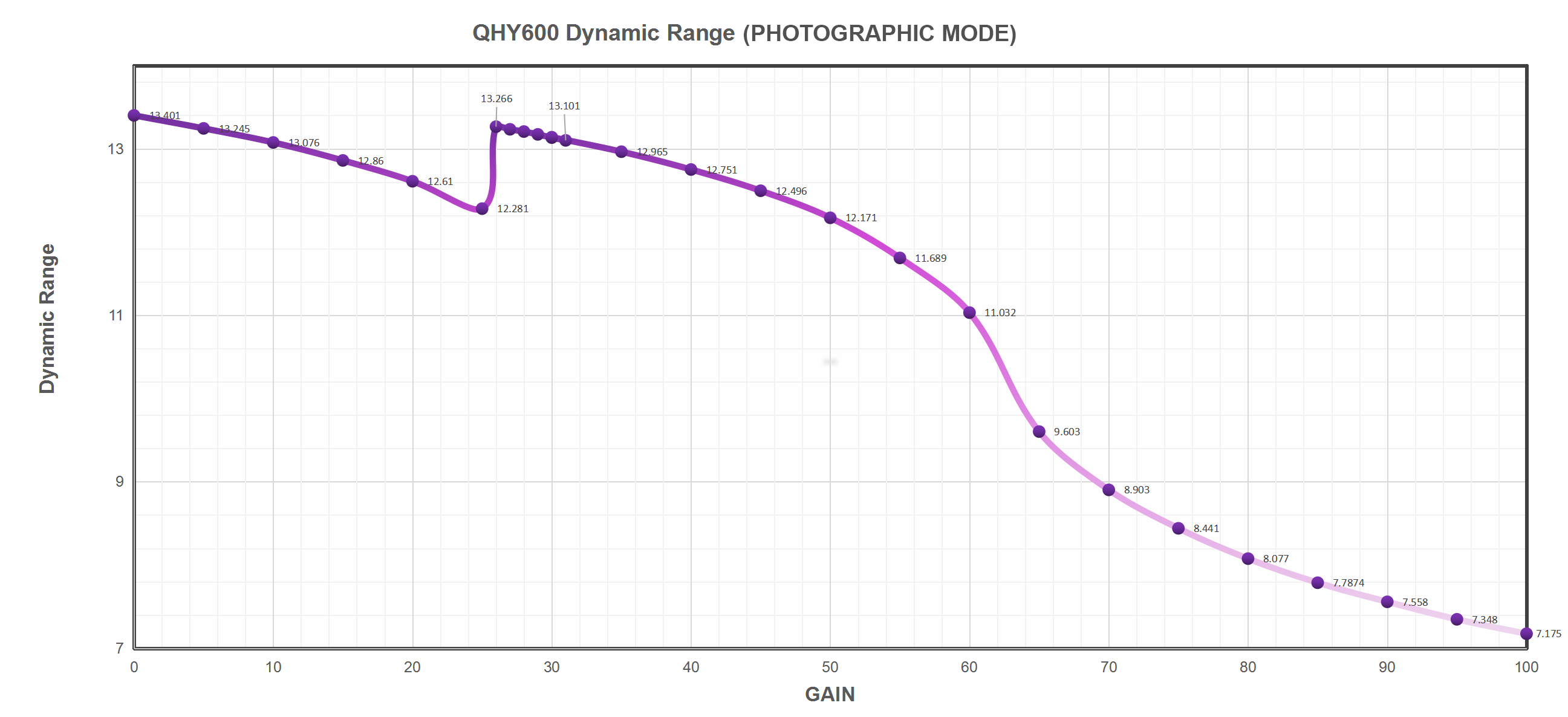 QHY600 Dynamic Range (Photographic Mode)