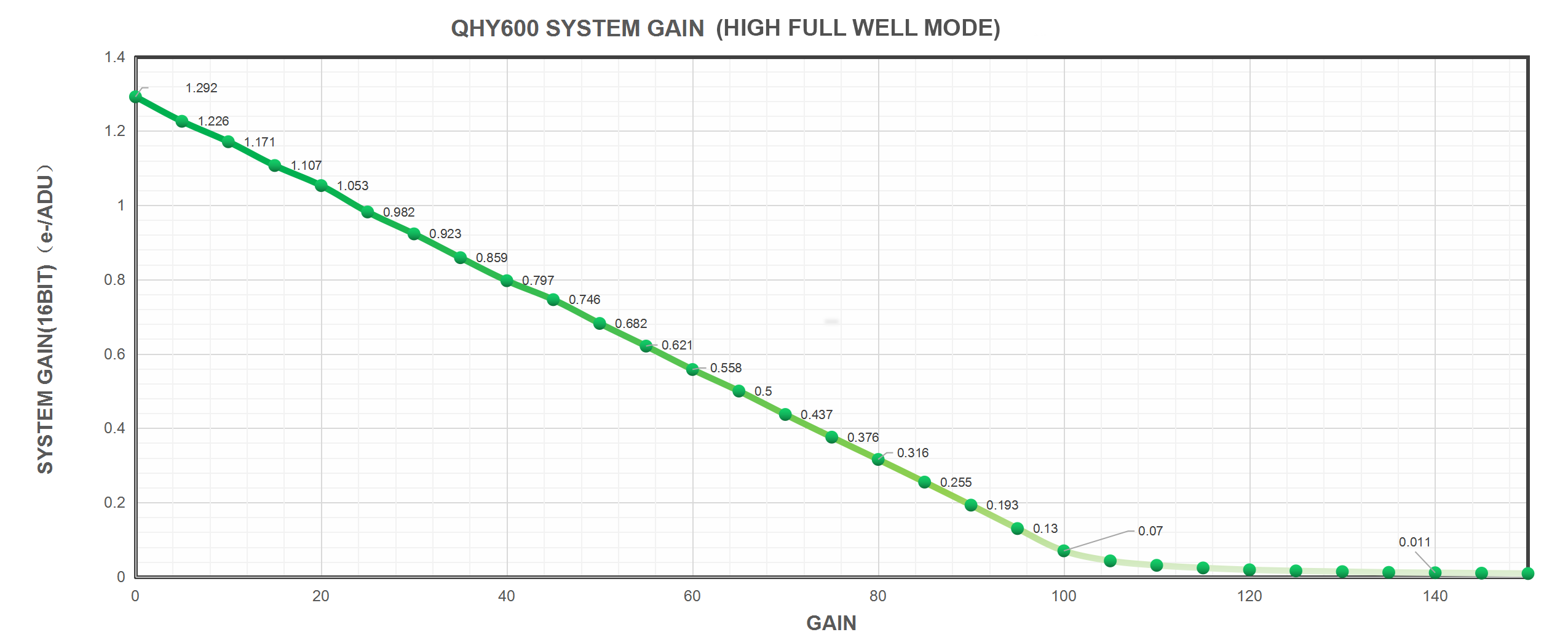 QHY600 System Gain (High Full Well Mode)