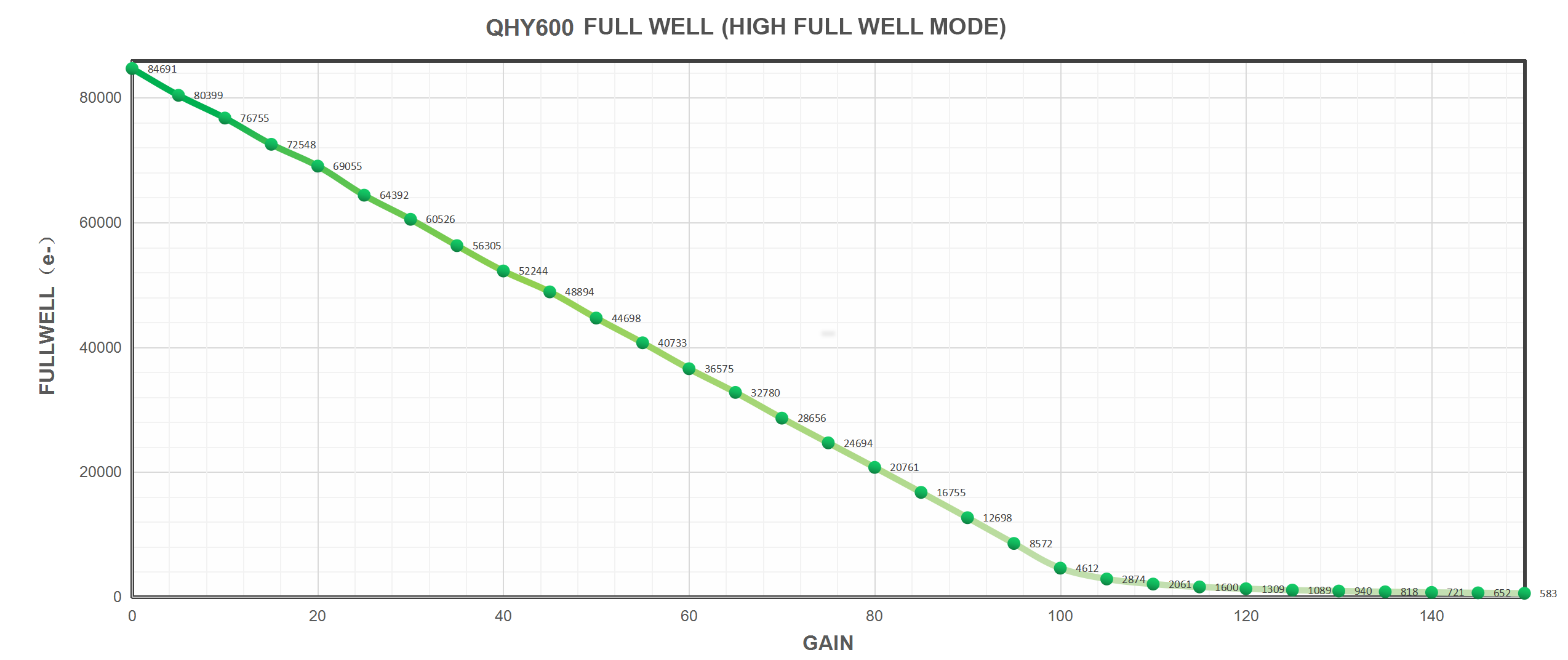 QHY600 Full Well (High Full Well Mode)
