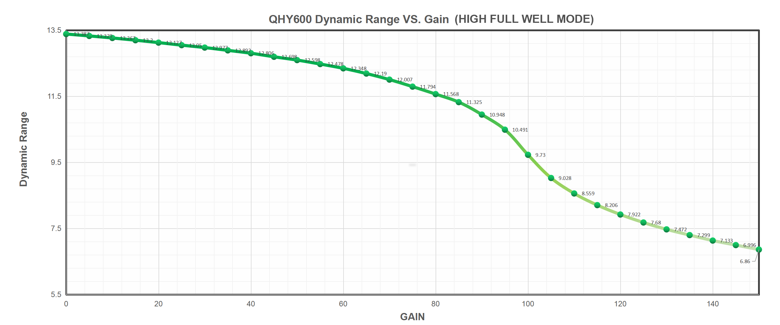 QHY600 Dynamic Range VS. Gain (High Full Well Mode)