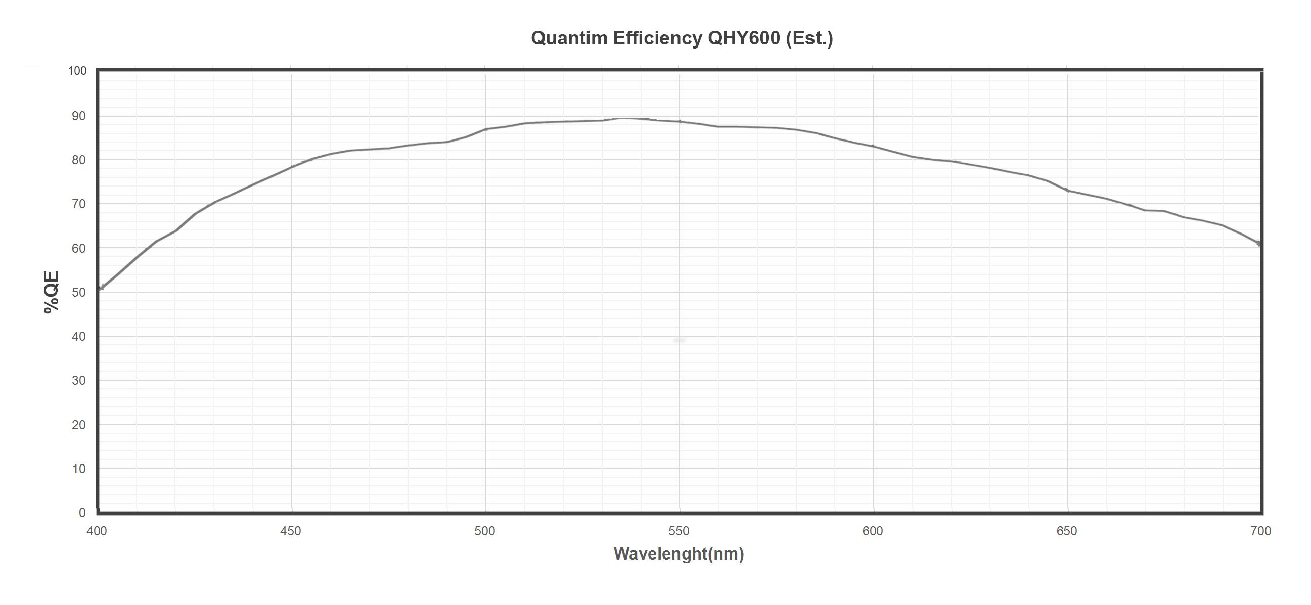 QE QHY600