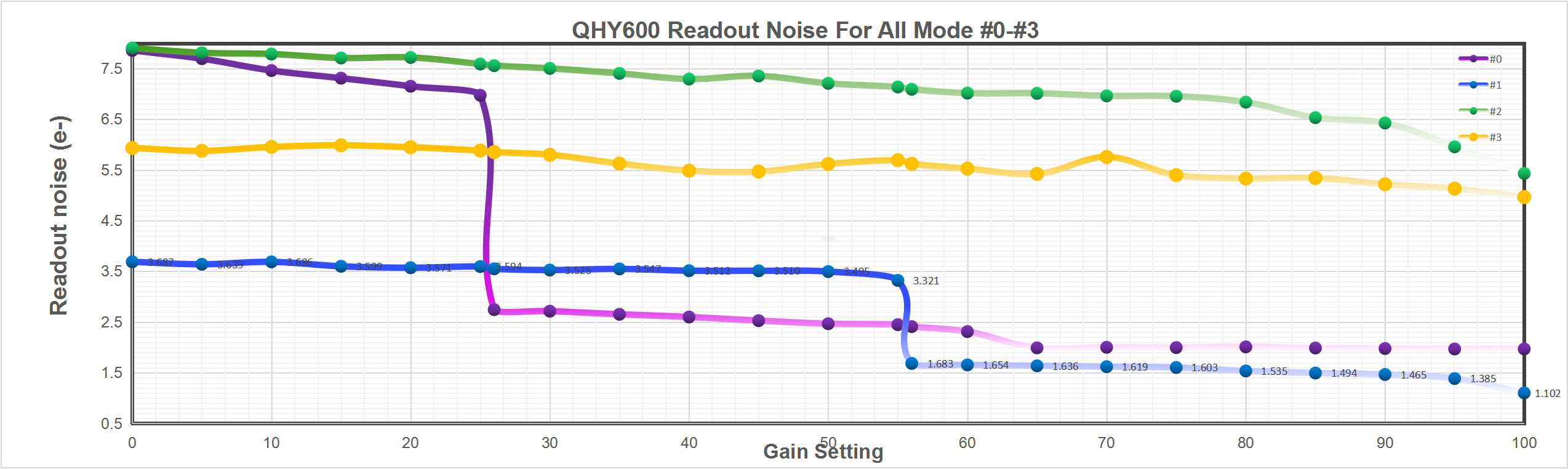 QHY600 Readout Noise all mode