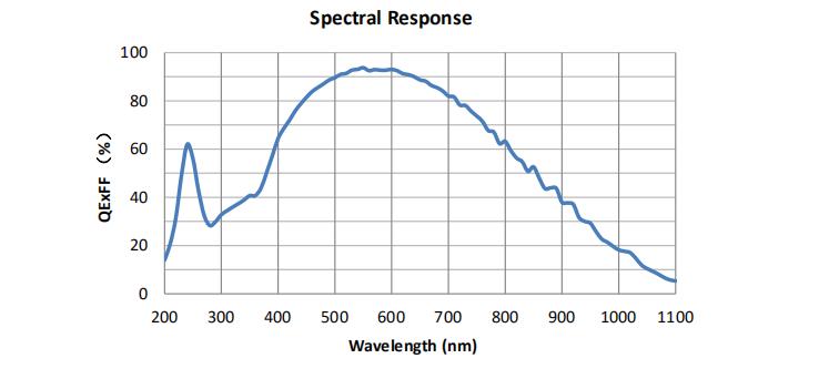 Spectral Response QHY2020