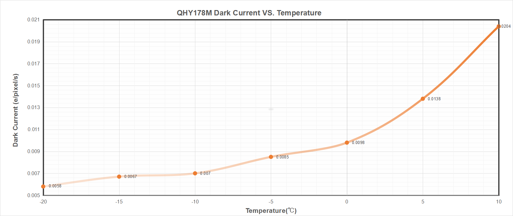 QHY5-III-178M Dark Current vs. Temperature