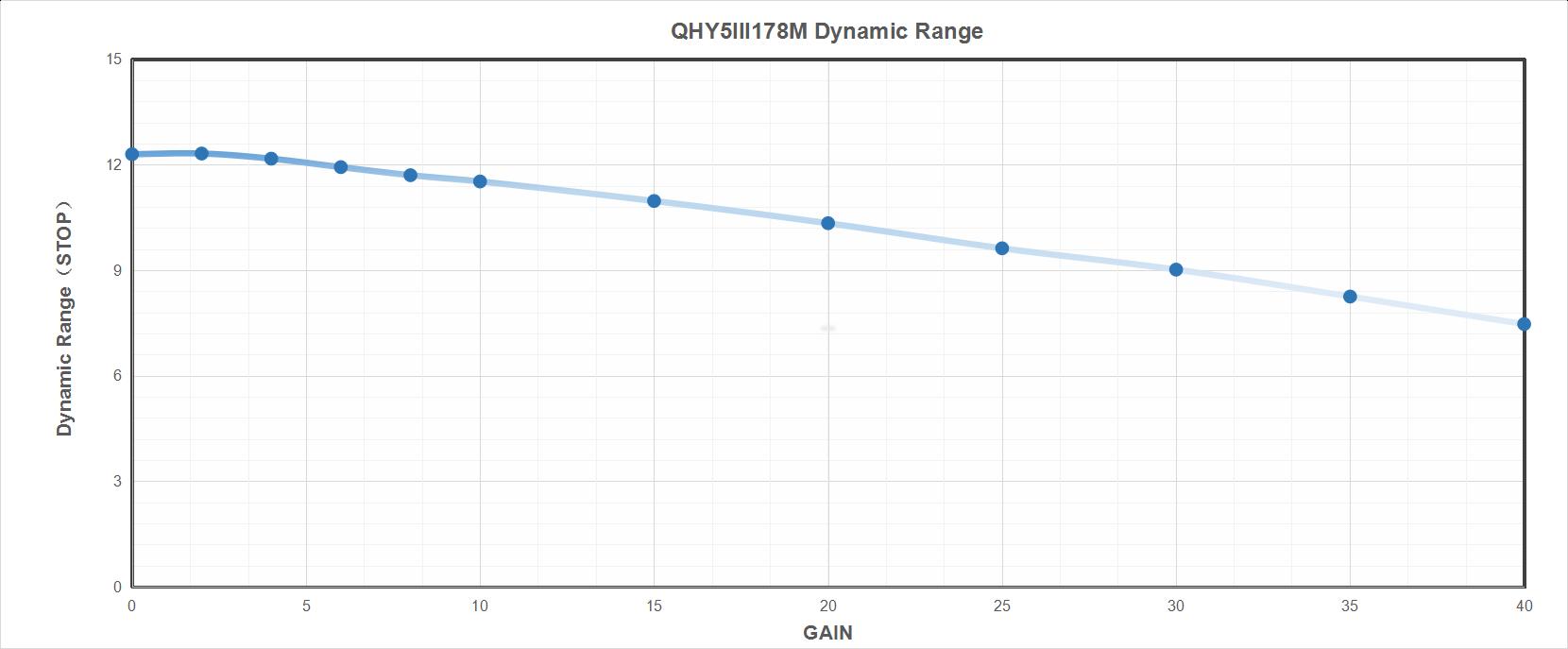 QHY5-III-178M Dynamic Range
