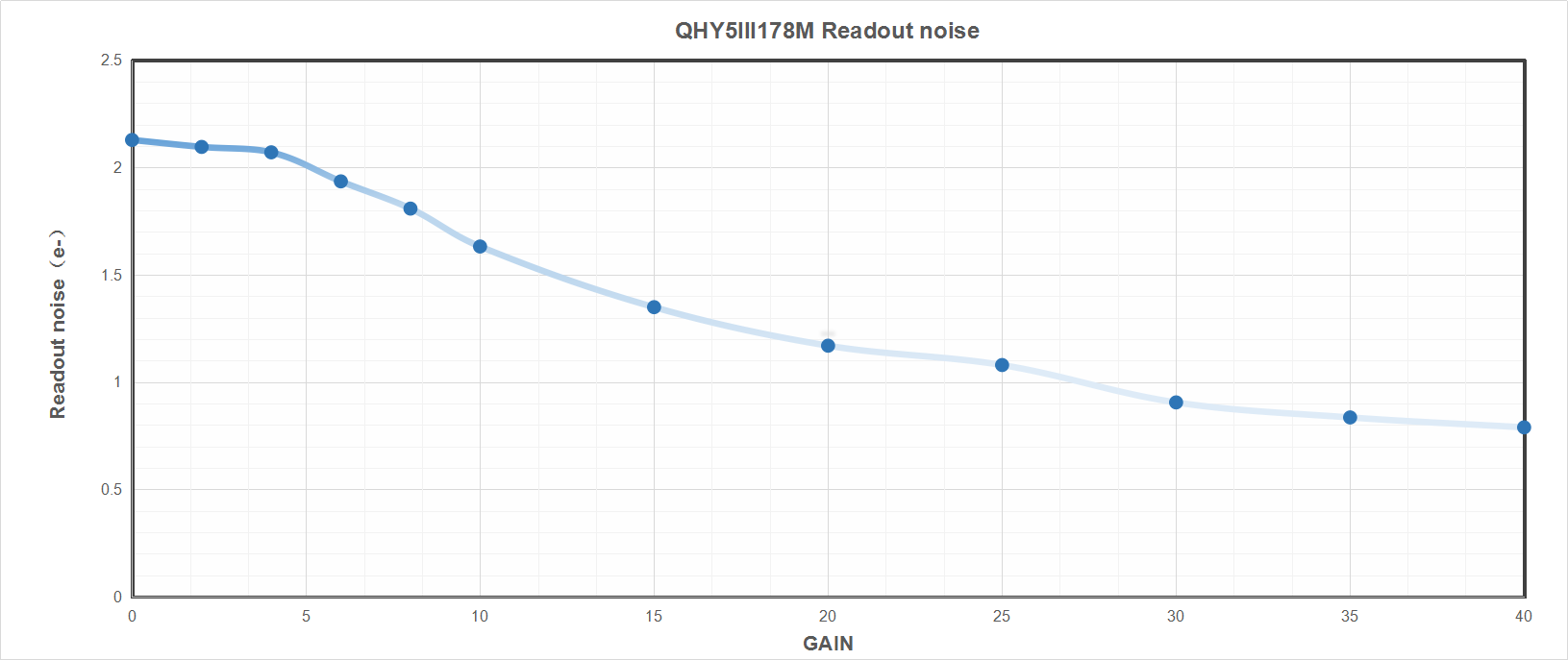 QHY5-III-178M Readout Noise