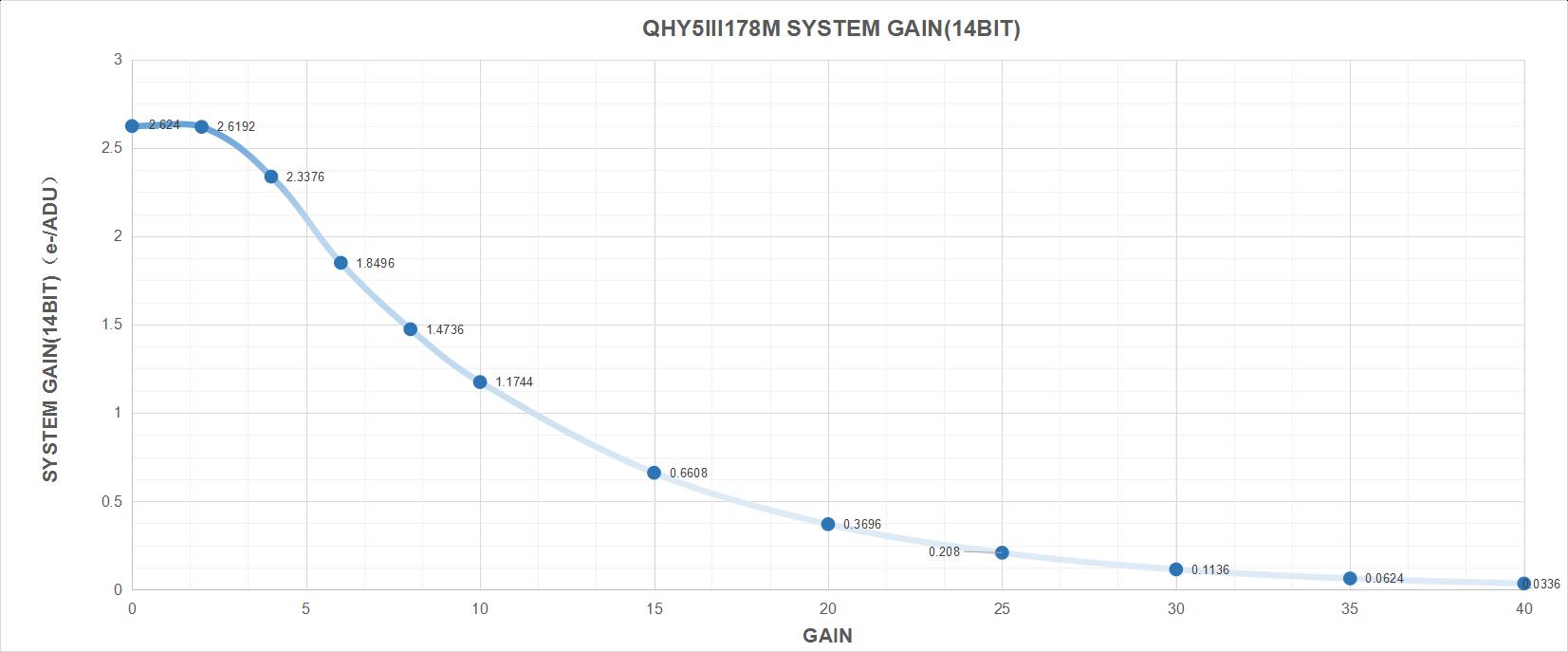 QHY5-III-178M System Gain (14 Bit)